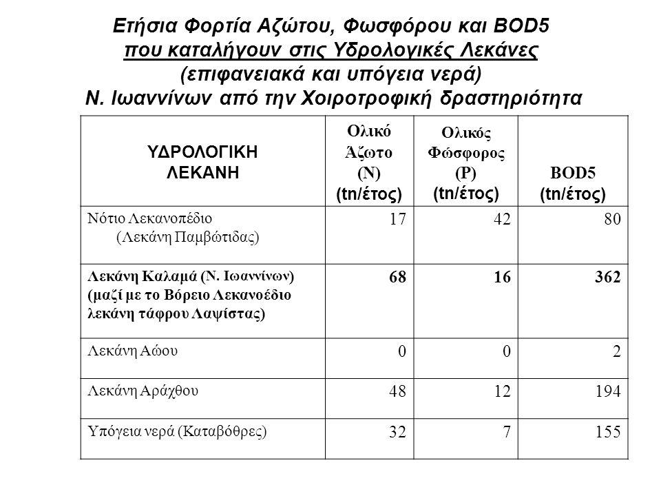 Ετήσια Φορτία Αζώτου, Φωσφόρου και BOD5 που καταλήγουν στις Υδρολογικές Λεκάνες (επιφανειακά και υπόγεια νερά) Ν. Ιωαννίνων από την Χοιροτροφική δραστηριότητα