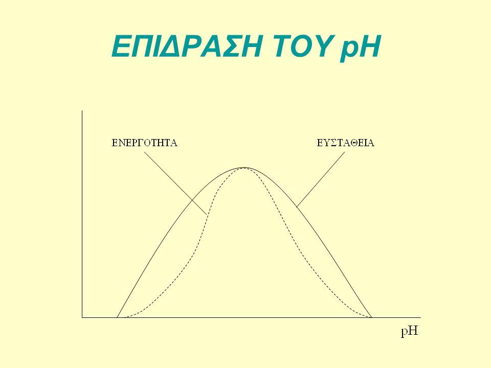 ΕΠΙΔΡΑΣΗ ΤΟΥ pH