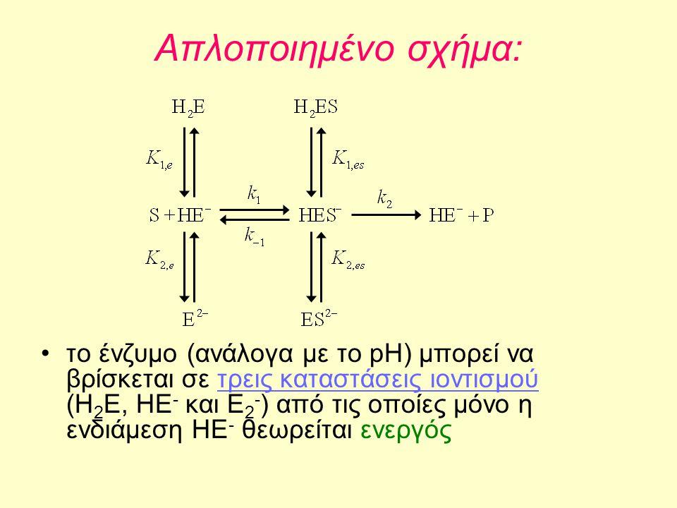 Απλοποιημένο σχήμα: