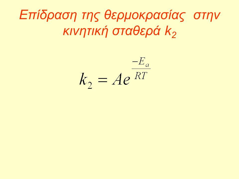 Επίδραση της θερμοκρασίας στην κινητική σταθερά k2