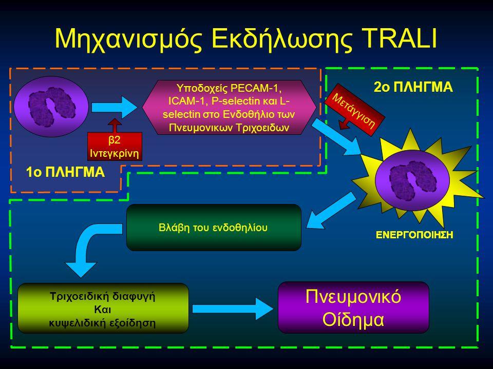 Μηχανισμός Eκδήλωσης TRALI