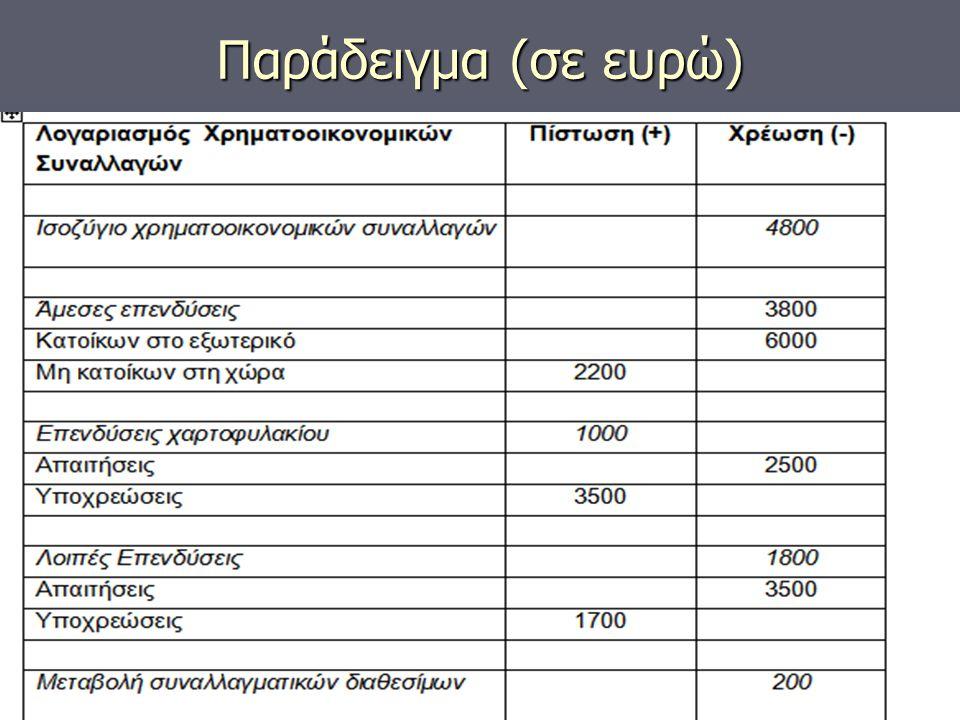 Παράδειγμα (σε ευρώ)