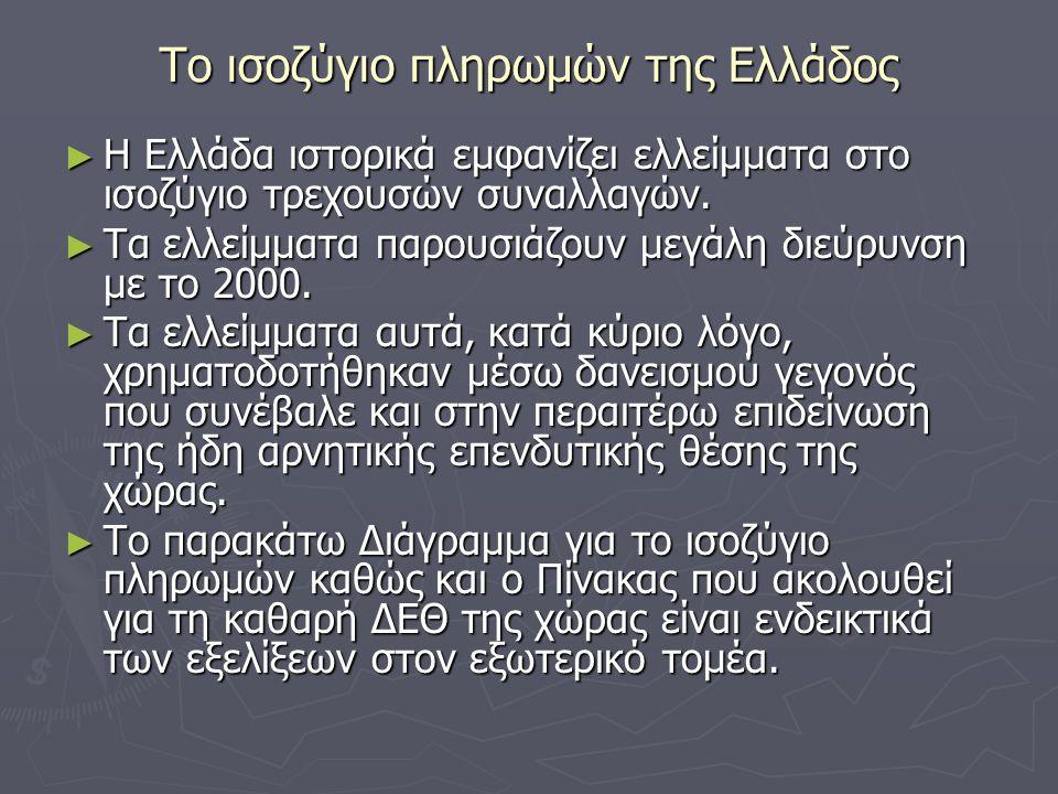 Το ισοζύγιο πληρωμών της Ελλάδος