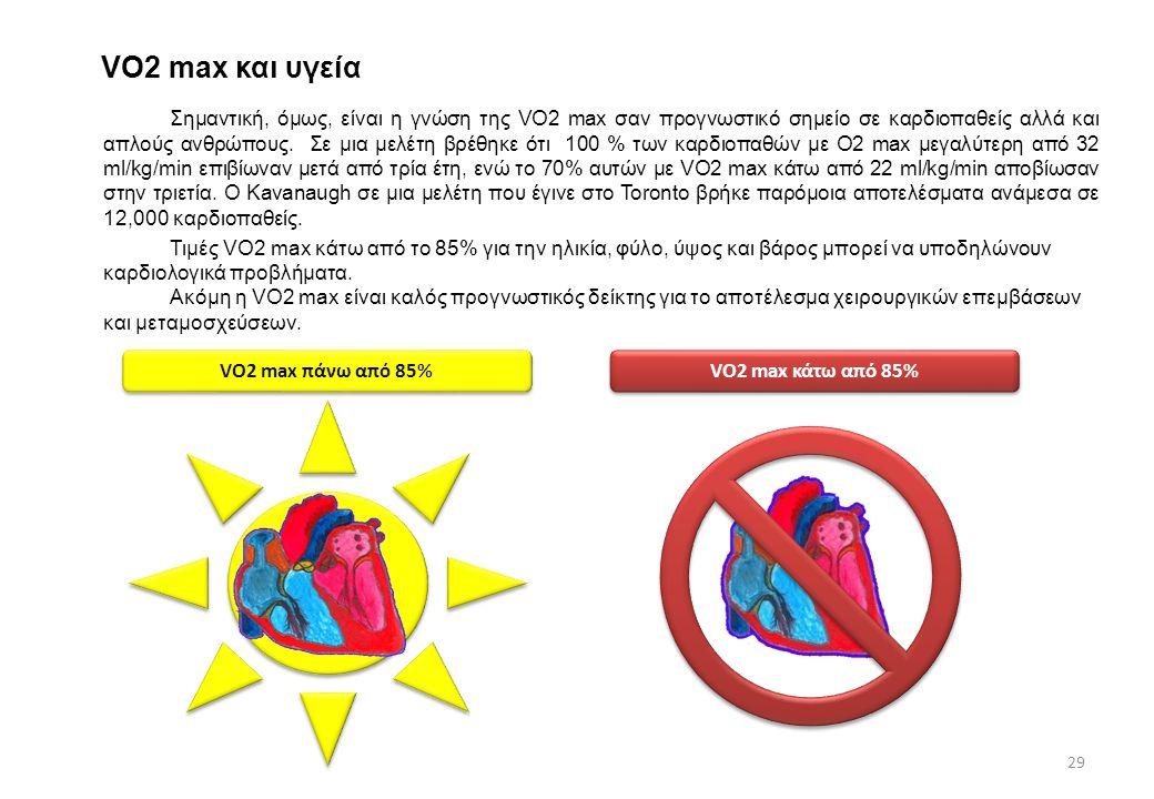 VO2 max και υγεία