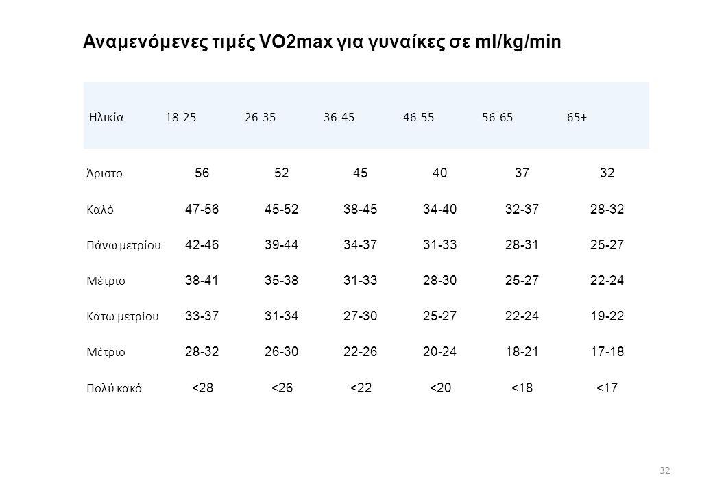 Αναμενόμενες τιμές VO2max για γυναίκες σε ml/kg/min