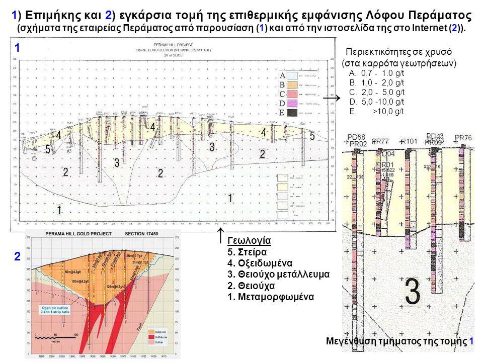 1) Επιμήκης και 2) εγκάρσια τομή της επιθερμικής εμφάνισης Λόφου Περάματος (σχήματα της εταιρείας Περάματος από παρουσίαση (1) και από την ιστοσελίδα της στο Internet (2)).