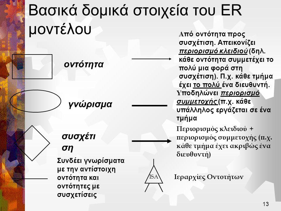 Βασικά δομικά στοιχεία του ER μοντέλου