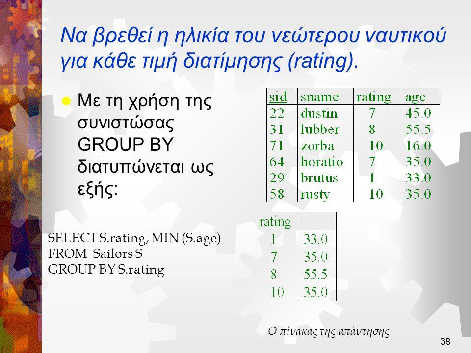 Να βρεθεί η ηλικία του νεώτερου ναυτικού για κάθε τιμή διατίμησης (rating).