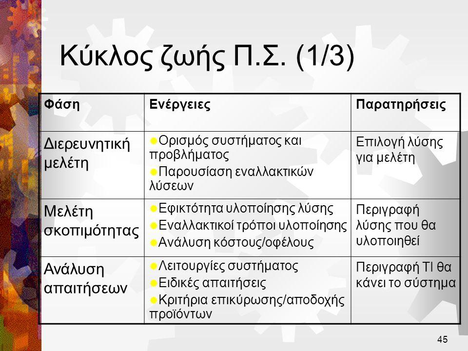 Κύκλος ζωής Π.Σ. (1/3) Διερευνητική μελέτη Μελέτη σκοπιμότητας