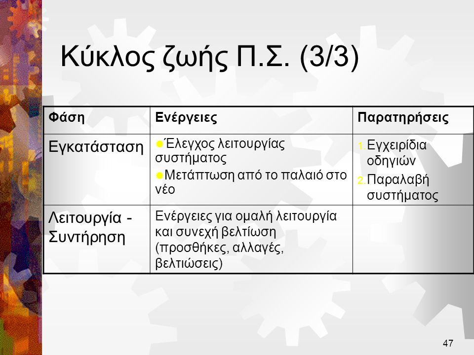 Κύκλος ζωής Π.Σ. (3/3) Εγκατάσταση Λειτουργία - Συντήρηση Φάση