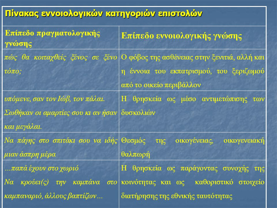 Επίπεδο εννοιολογικής γνώσης