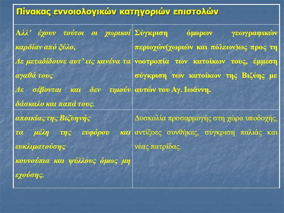 Πίνακας εννοιολογικών κατηγοριών επιστολών