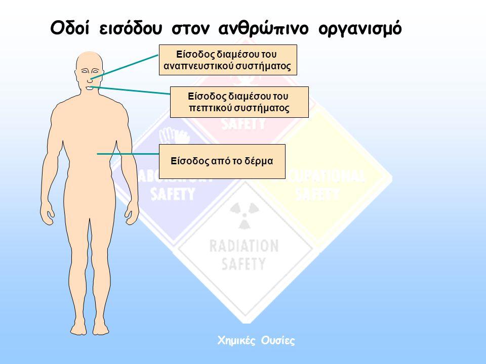 αναπνευστικού συστήματος