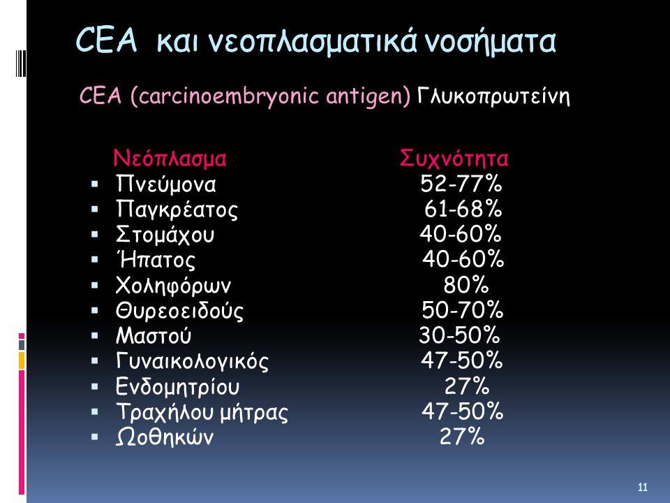 CEA και νεοπλασματικά νοσήματα