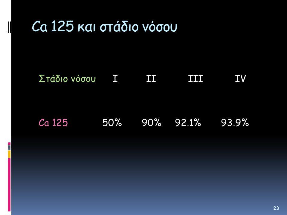Ca 125 και στάδιο νόσου Στάδιο νόσου Ι ΙΙ ΙΙΙ ΙV Ca 125 50% 90% 92.1% 93.9%