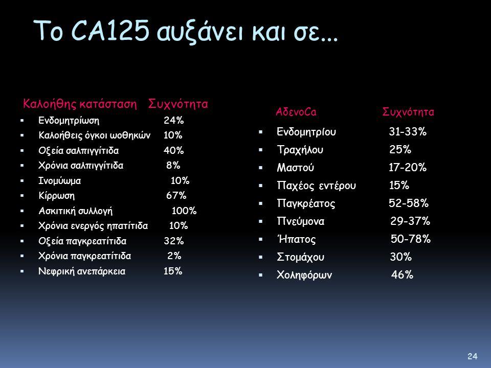 Το CA125 αυξάνει και σε... ΑδενοCa Συχνότητα Ενδομητρίου 31-33%
