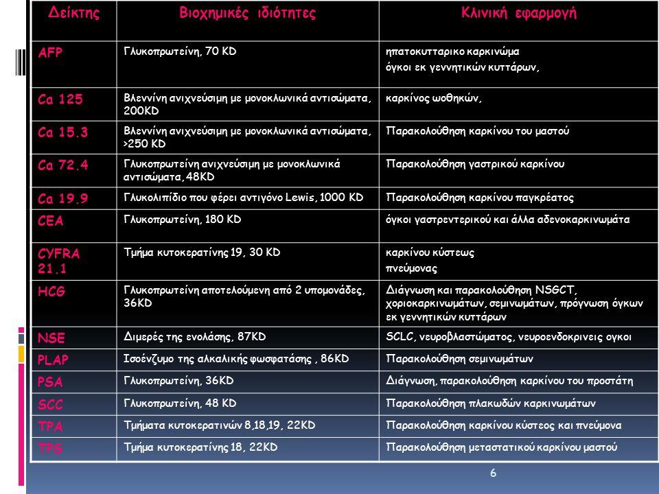 Δείκτης Βιοχημικές ιδιότητες Κλινική εφαρμογή