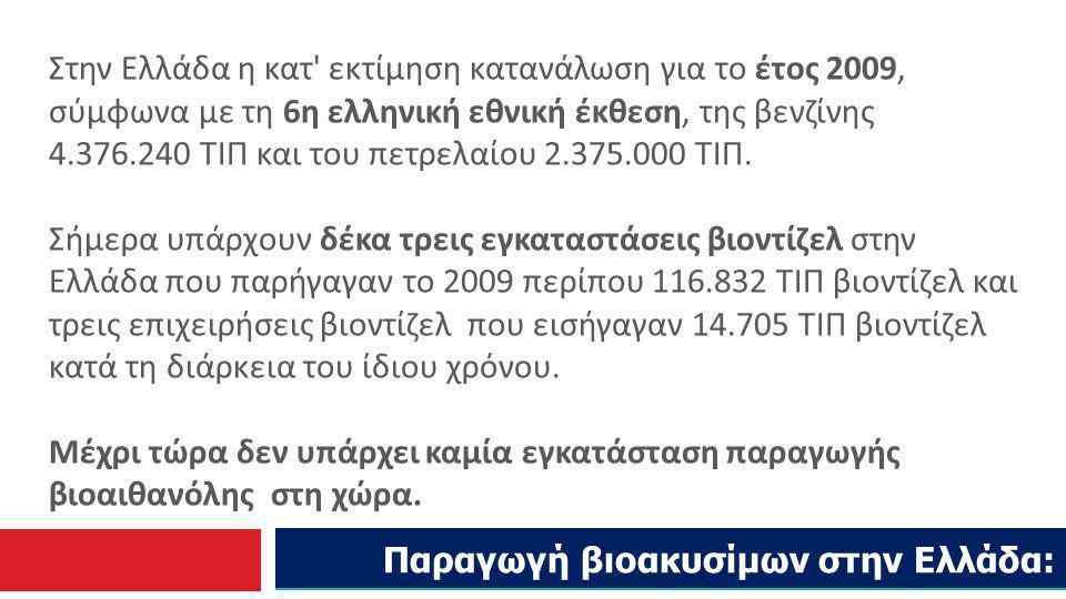 Παραγωγή βιοακυσίμων στην Ελλάδα: