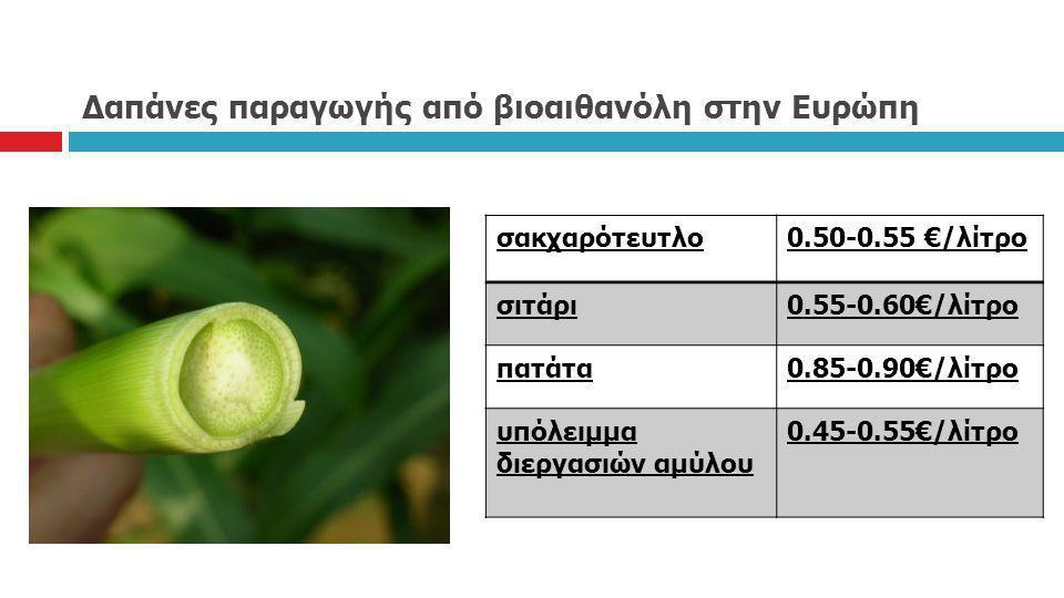 Δαπάνες παραγωγής από βιοαιθανόλη στην Ευρώπη