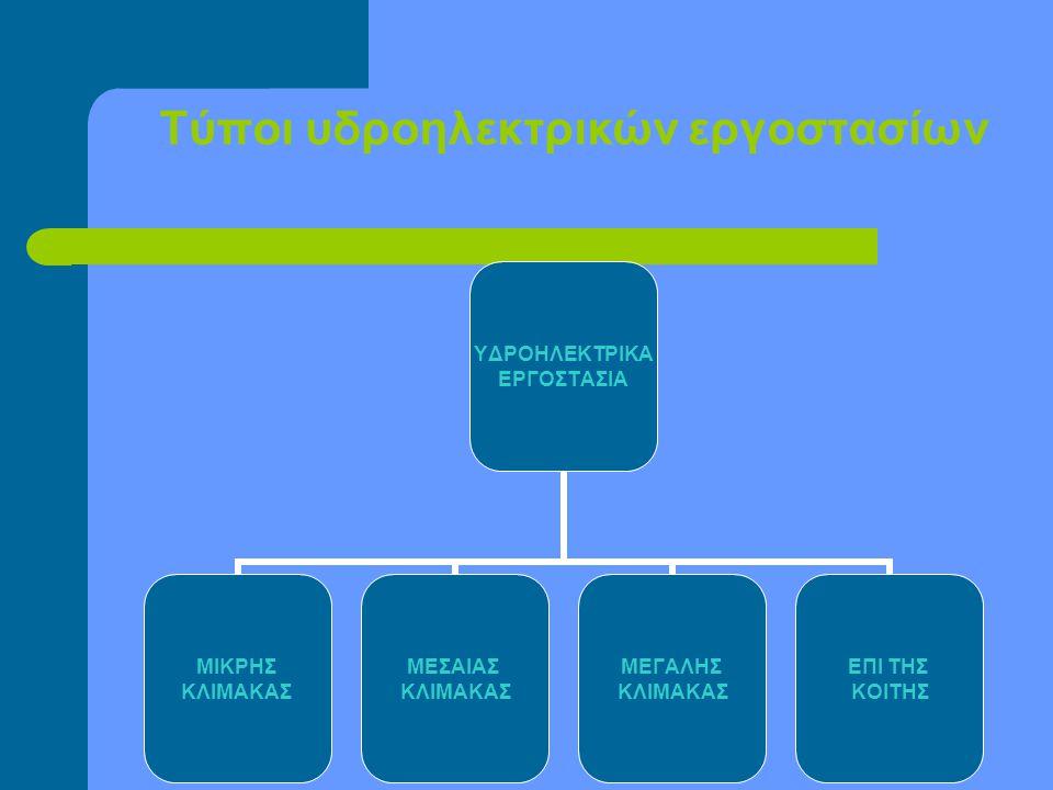 Τύποι υδροηλεκτρικών εργοστασίων