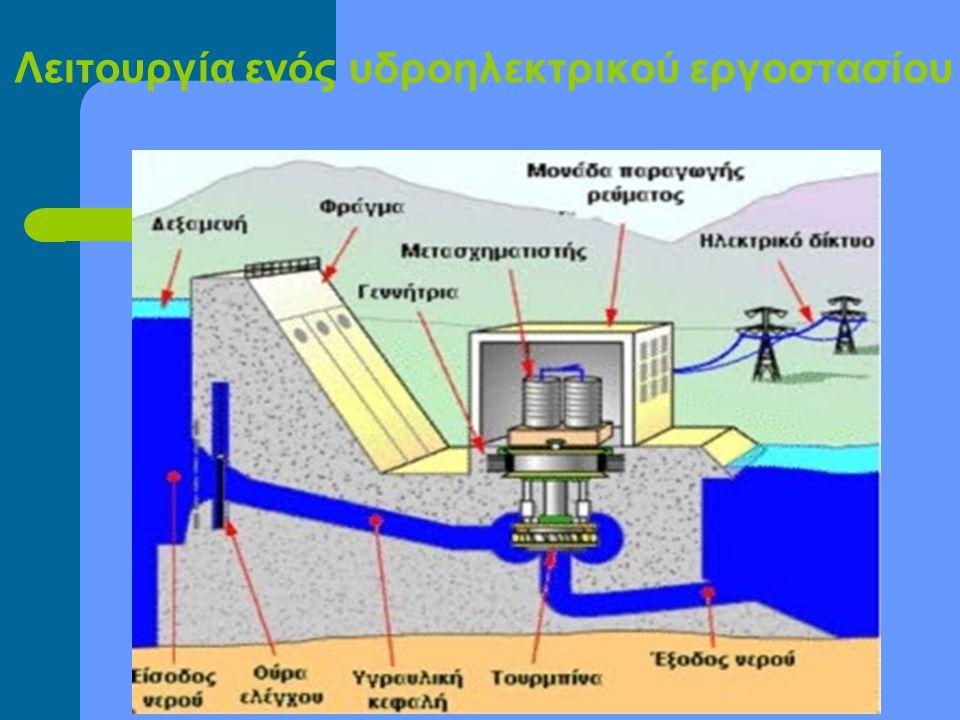 Λειτουργία ενός υδροηλεκτρικού εργοστασίου