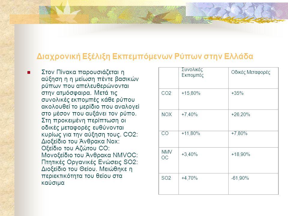 Διαχρονική Εξέλιξη Εκπεμπόμενων Ρύπων στην Ελλάδα