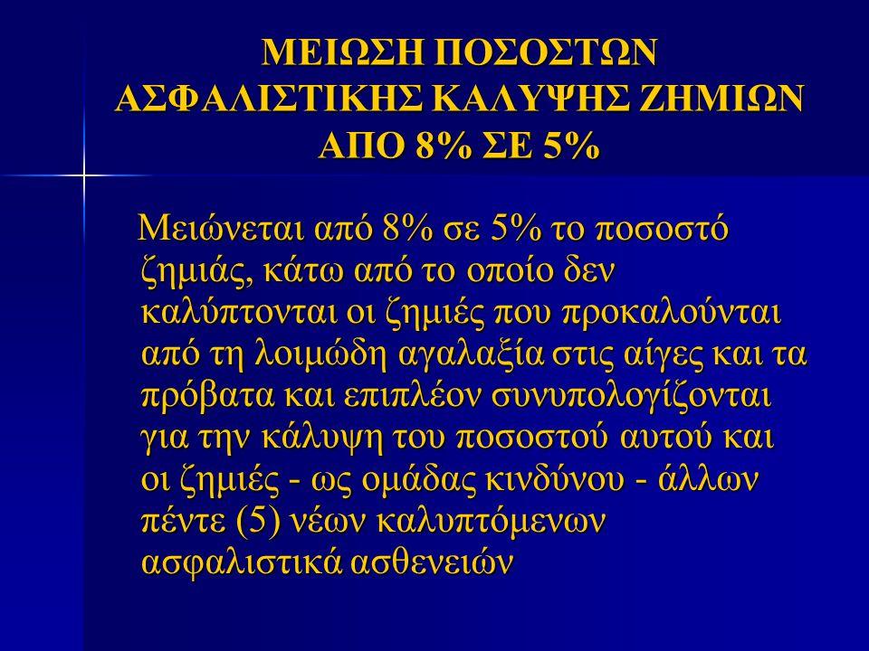 ΜΕΙΩΣΗ ΠΟΣΟΣΤΩΝ ΑΣΦΑΛΙΣΤΙΚΗΣ ΚΑΛΥΨΗΣ ΖΗΜΙΩΝ ΑΠΟ 8% ΣΕ 5%
