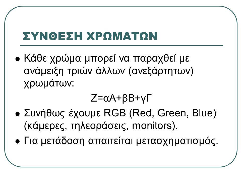 ΣΥΝΘΕΣΗ ΧΡΩΜΑΤΩΝ Κάθε χρώμα μπορεί να παραχθεί με ανάμειξη τριών άλλων (ανεξάρτητων) χρωμάτων: Ζ=αΑ+βΒ+γΓ.