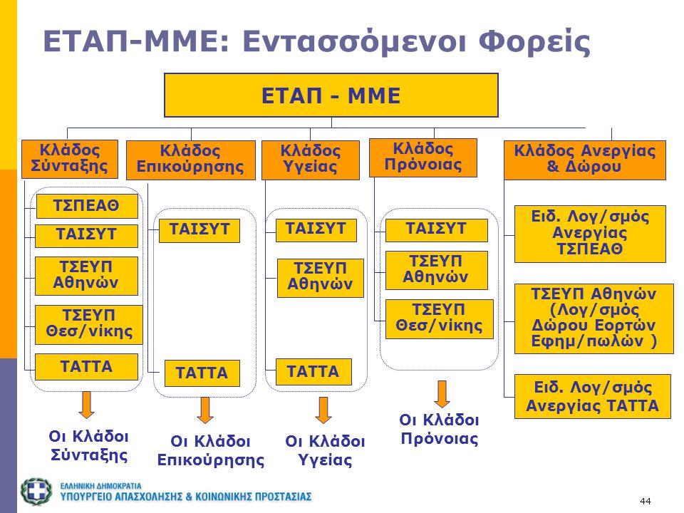 ΕΤΑΠ-ΜΜΕ: Εντασσόμενοι Φορείς