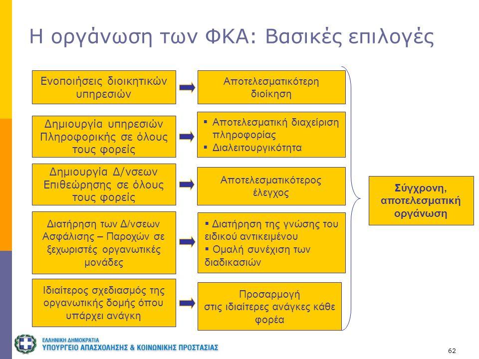 Η οργάνωση των ΦΚΑ: Βασικές επιλογές