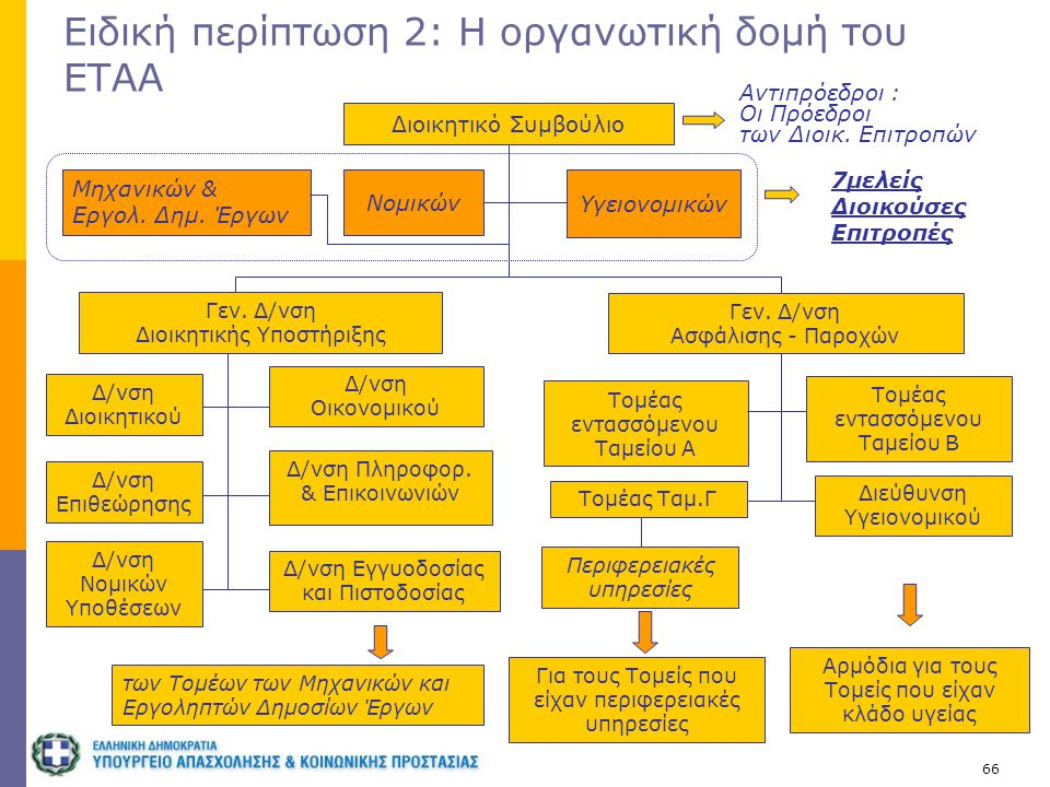 Ειδική περίπτωση 2: Η οργανωτική δομή του ΕΤΑΑ