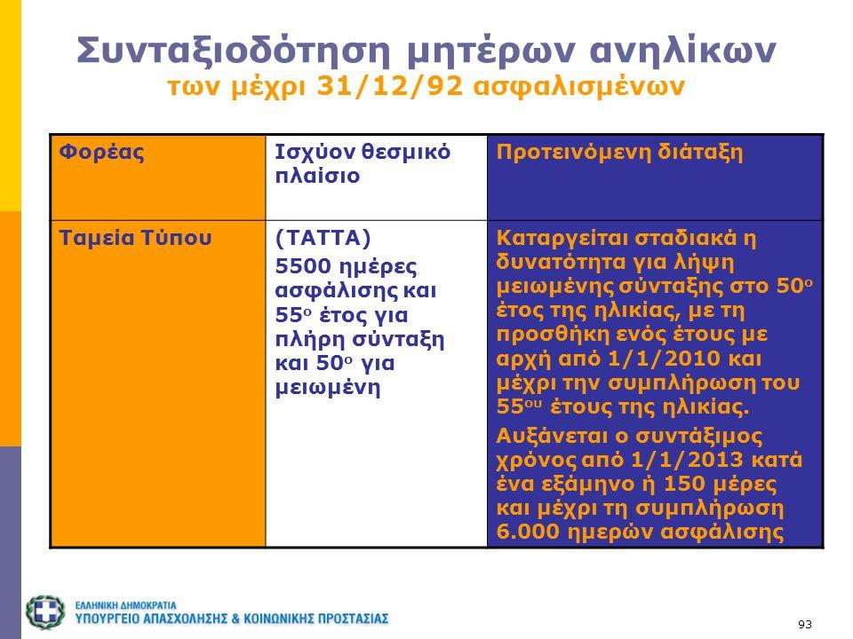 Συνταξιοδότηση μητέρων ανηλίκων των μέχρι 31/12/92 ασφαλισμένων