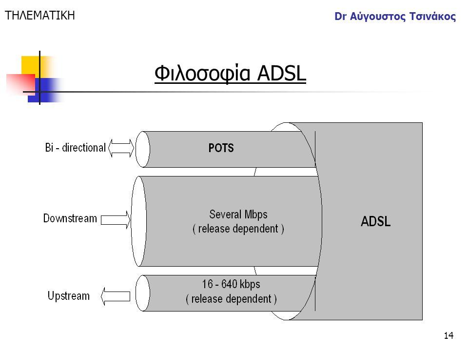 ΤΗΛΕΜΑΤΙΚΗ Dr Αύγουστος Τσινάκος Φιλοσοφία ADSL