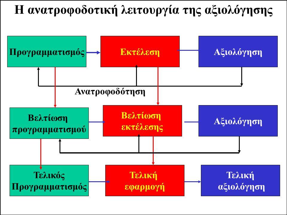 Η ανατροφοδοτική λειτουργία της αξιολόγησης
