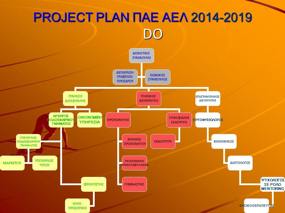PROJECT PLAN ΠΑΕ ΑΕΛ 2014-2019 DO