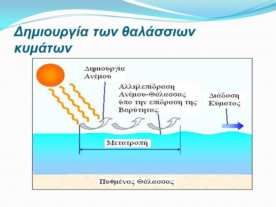 Δημιουργία των θαλάσσιων κυμάτων