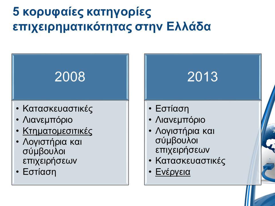 5 κορυφαίες κατηγορίες επιχειρηματικότητας στην Ελλάδα
