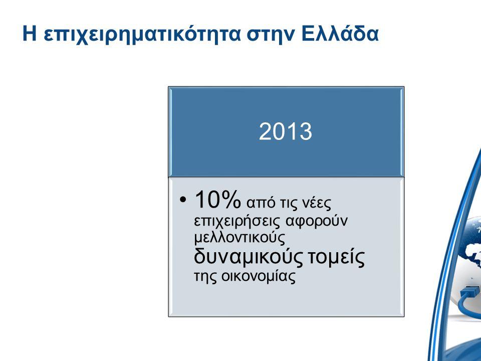 Η επιχειρηματικότητα στην Ελλάδα