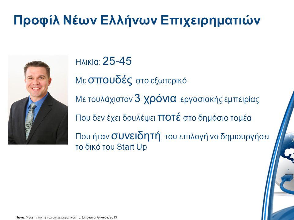 Προφίλ Νέων Ελλήνων Επιχειρηματιών