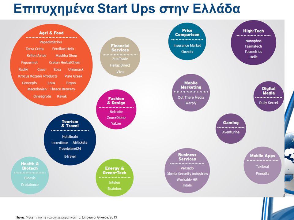 Επιτυχημένα Start Ups στην Ελλάδα