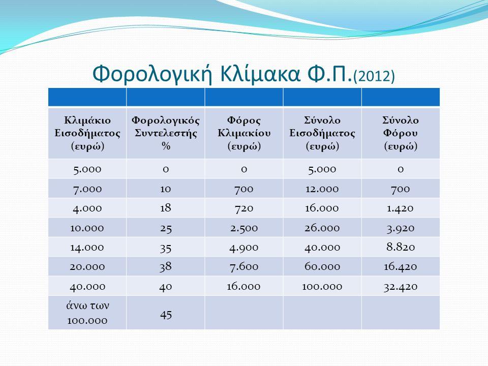 Φορολογική Κλίμακα Φ.Π.(2012)