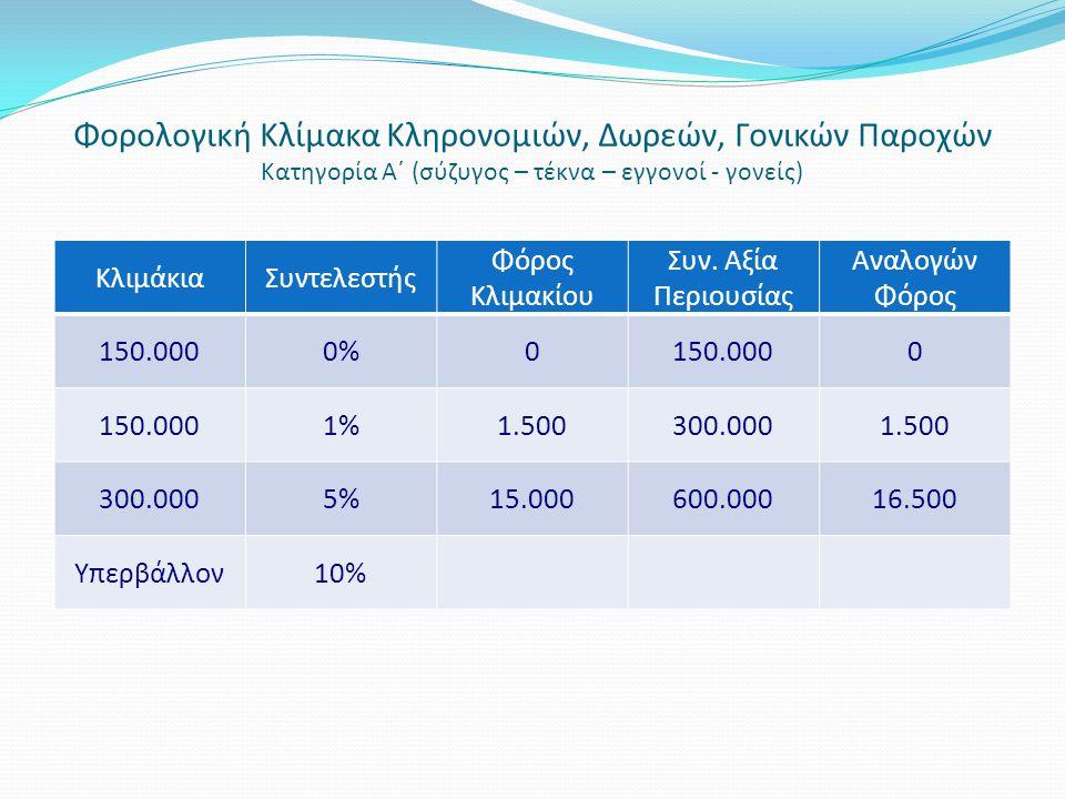Κλιμάκια Συντελεστής Φόρος Κλιμακίου Συν. Αξία Περιουσίας