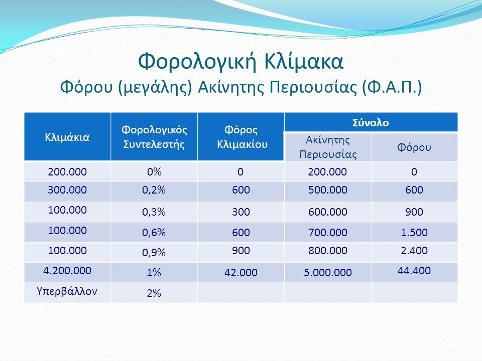 Φορολογική Κλίμακα Φόρου (μεγάλης) Ακίνητης Περιουσίας (Φ.Α.Π.)