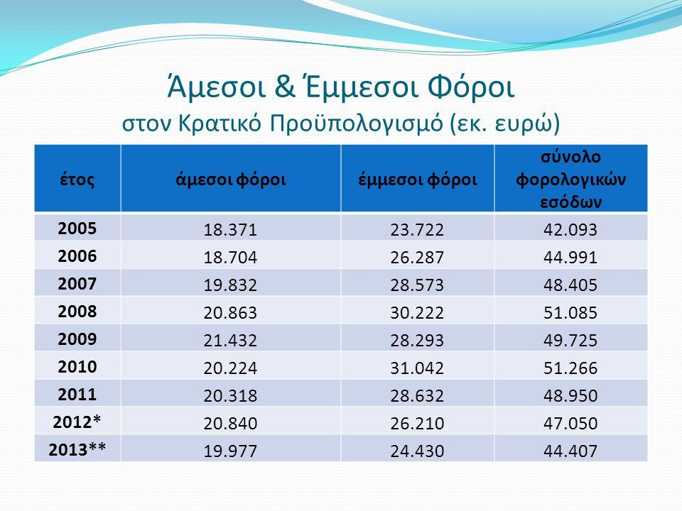 Άμεσοι & Έμμεσοι Φόροι στον Κρατικό Προϋπολογισμό (εκ. ευρώ)