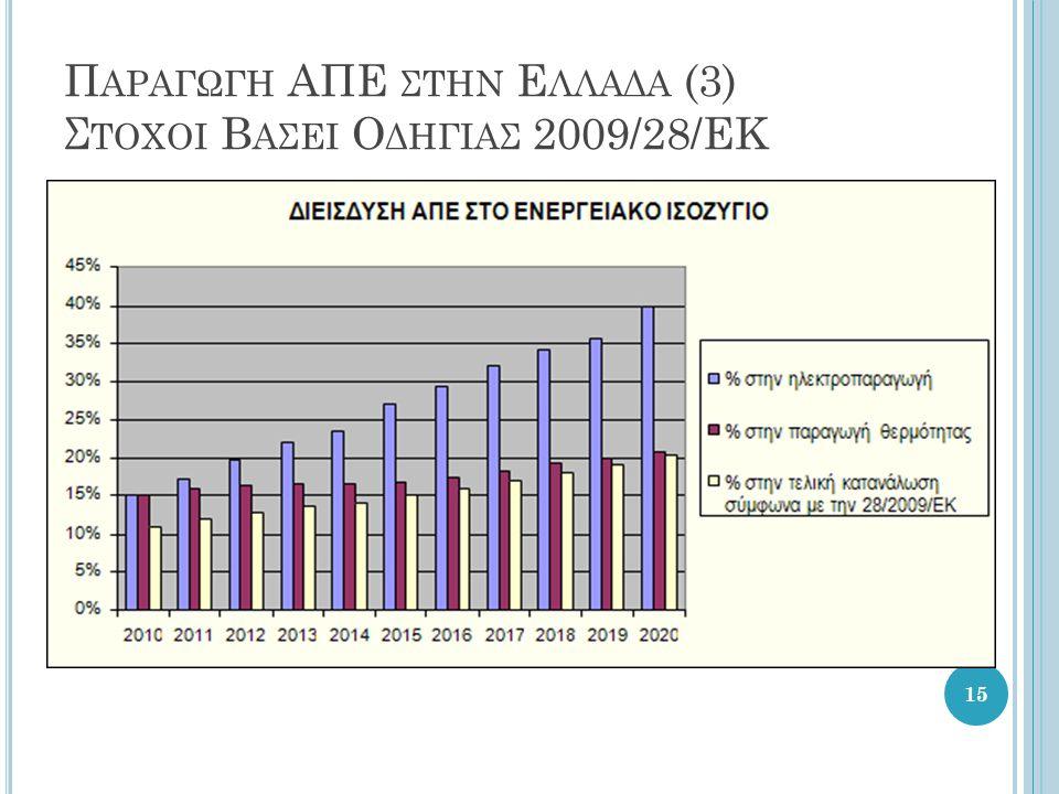 Παραγωγη ΑΠΕ στην Ελλαδα (3) Στοχοι Βασει Οδηγιασ 2009/28/ΕΚ