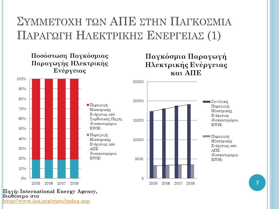 Συμμετοχη των ΑΠΕ στην Παγκοσμια Παραγωγη Ηλεκτρικησ Ενεργειασ (1)