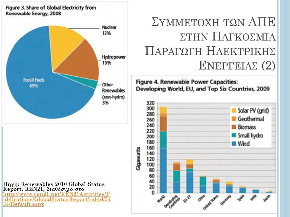 Συμμετοχη των ΑΠΕ στην Παγκοσμια Παραγωγη Ηλεκτρικησ Ενεργειασ (2)