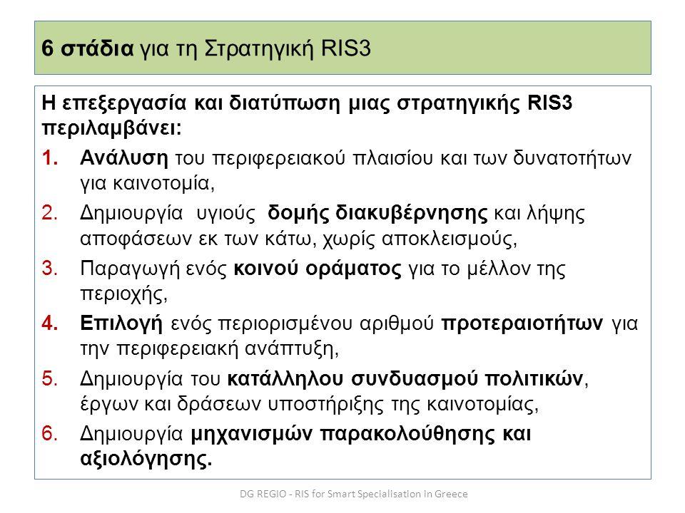 6 στάδια για τη Στρατηγική RIS3