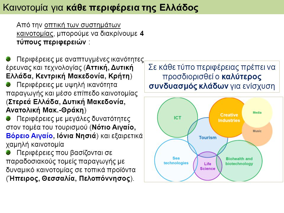 Καινοτομία για κάθε περιφέρεια της Ελλάδος