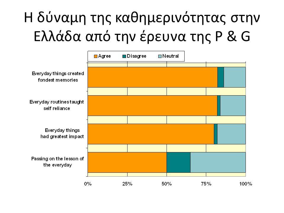 Η δύναμη της καθημερινότητας στην Ελλάδα από την έρευνα της P & G